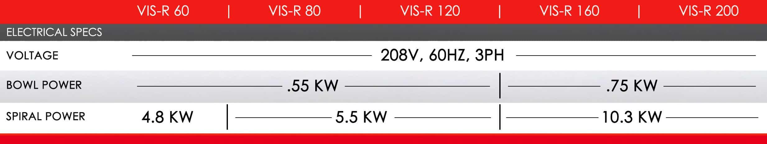 VIS-R Series Electrical Specs