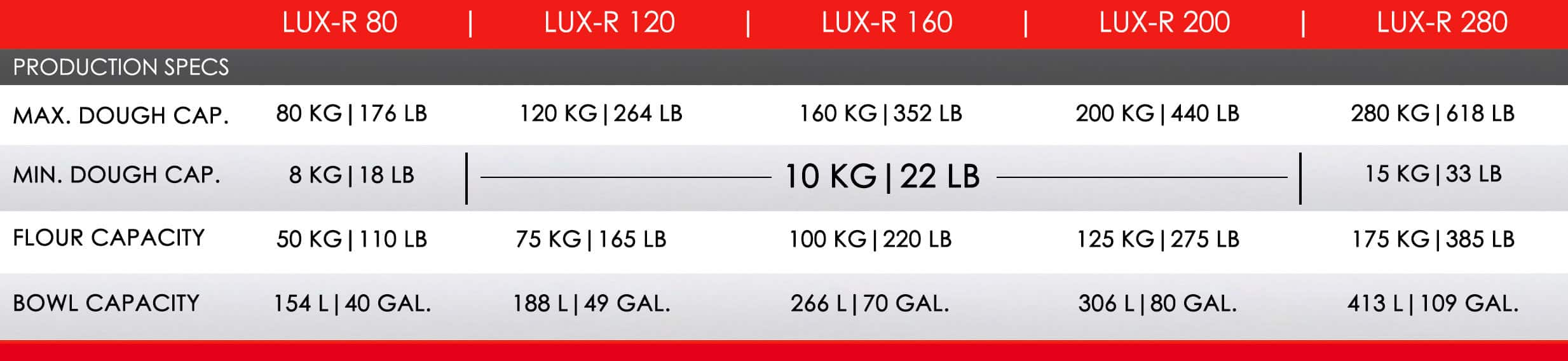 LUX-R Series Production Specifications