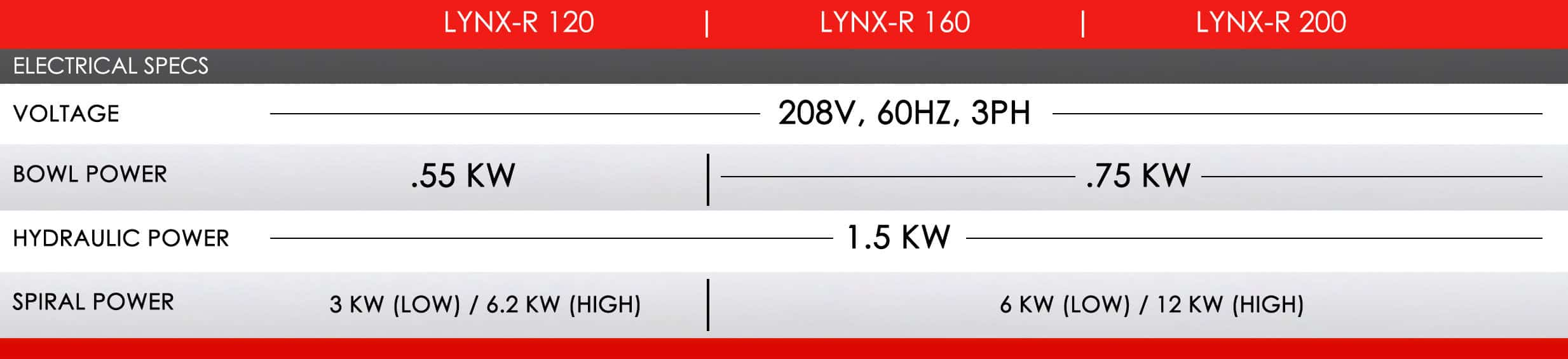 LP Group | LYNX-R Tilting Bowl Spiral Mixer, Electrical Specifications