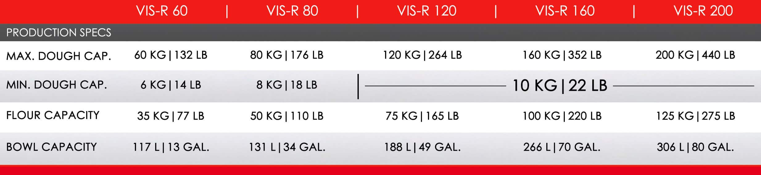 VIS-R Series Production Specs