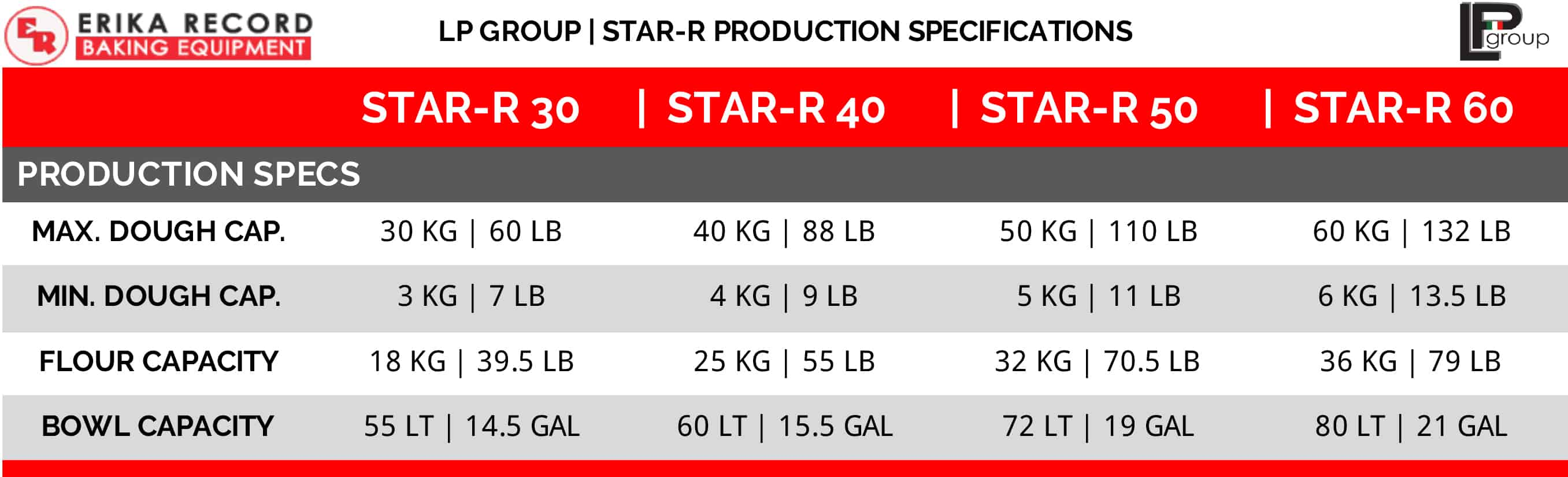 LP Group | Star-R Spiral Mixer | Dough Production Specifications