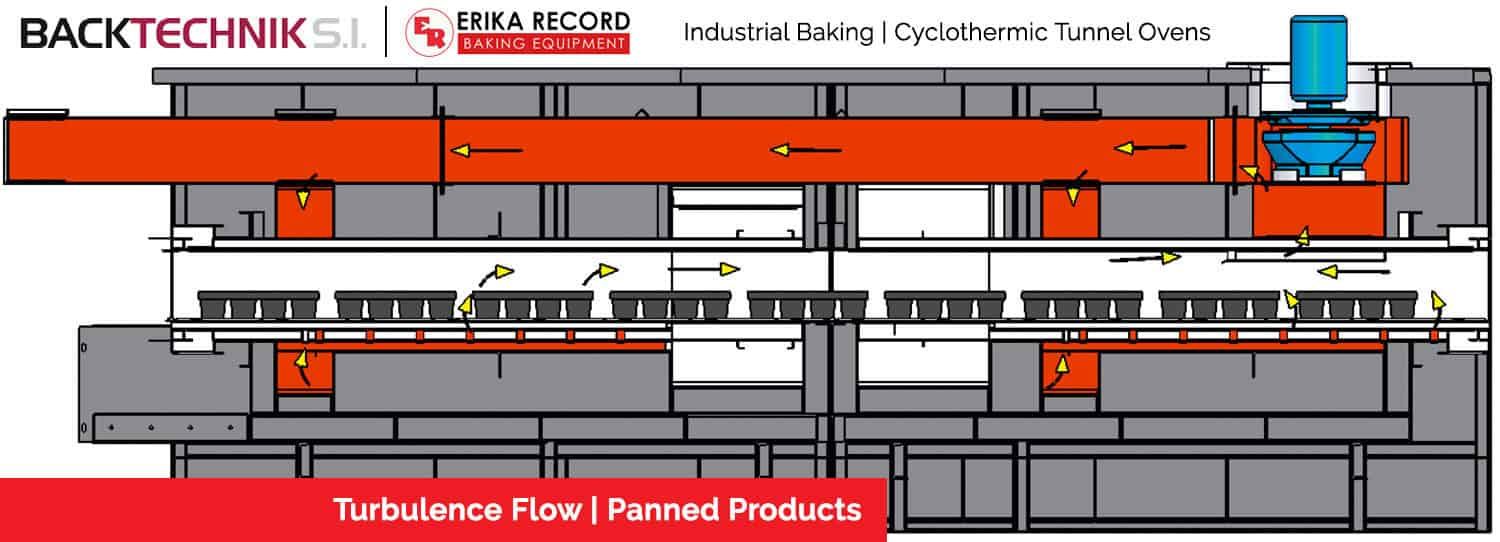 WP Industrial Baking | AMF Tunnel Ovens
