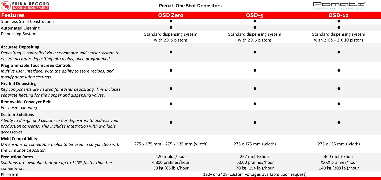 Pomati One Shot Depositor | Chocolate Production | Chocolatier Equipment