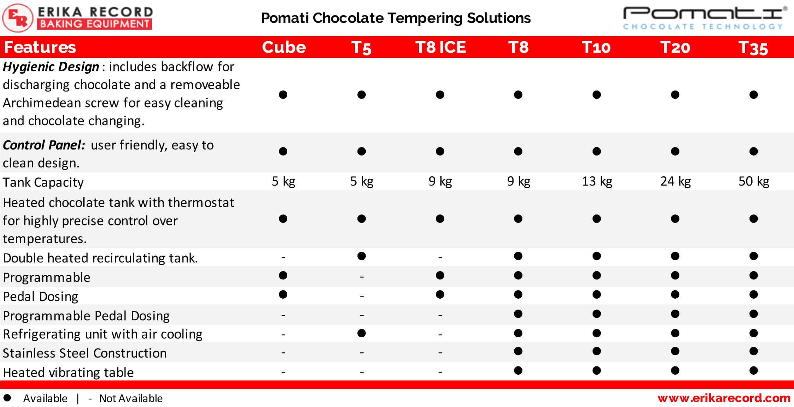 Pomati Chocolate Tempering Equipment | Production Units | Chocolatiers